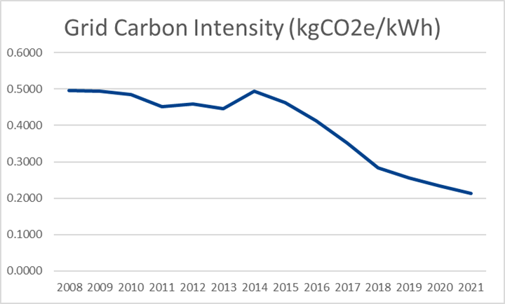 Graph showing Grid Carbon Intensity
